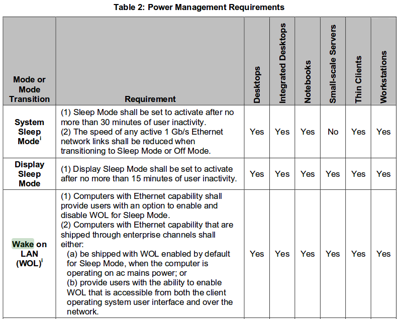 https://blog.whyopencomputing.ch/wp-content/uploads/2016/05/Energy_Star_6.0_Power_Management_Requirements_WOL.png